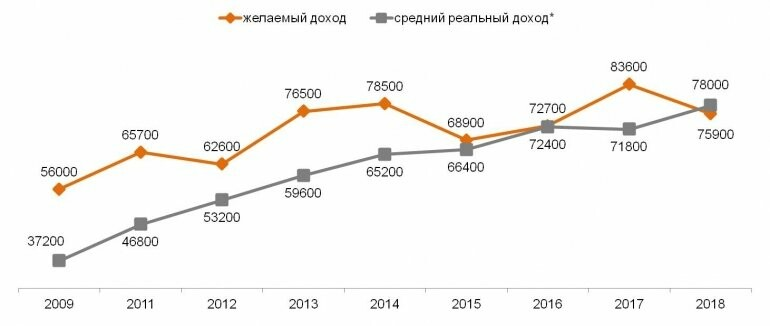 Средний желаемый и средний реальный доход семьи при двух работающих (2011-2018гг.) - Фото предоставлено РИА Новости