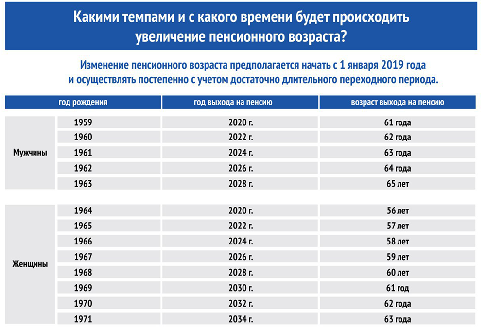 Этапы изменения пенсионного возраста, Таблица предоставлена ОПФ РФ по РК